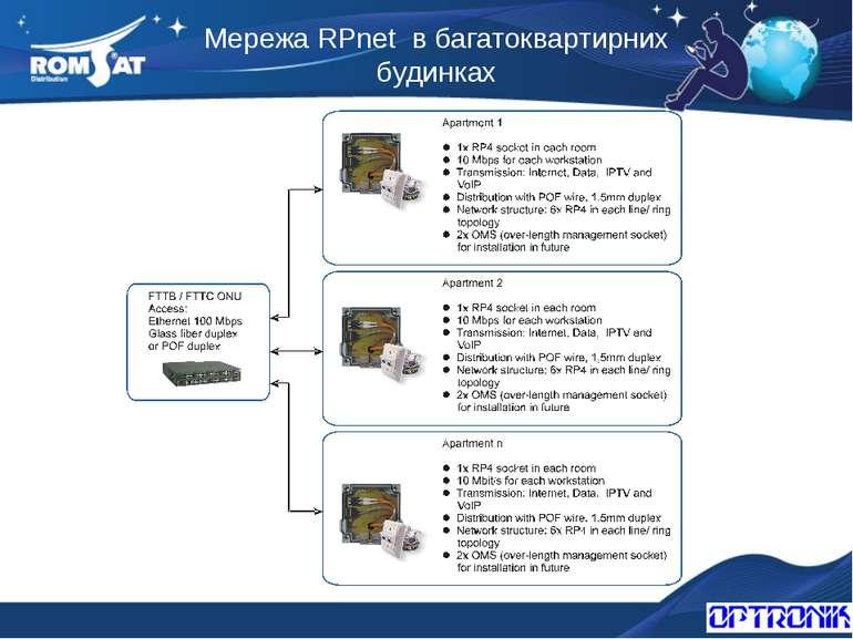 Мережа RPnet в багатоквартирних будинках Вэб: www.romsat.ua Почта: fiber@roms...