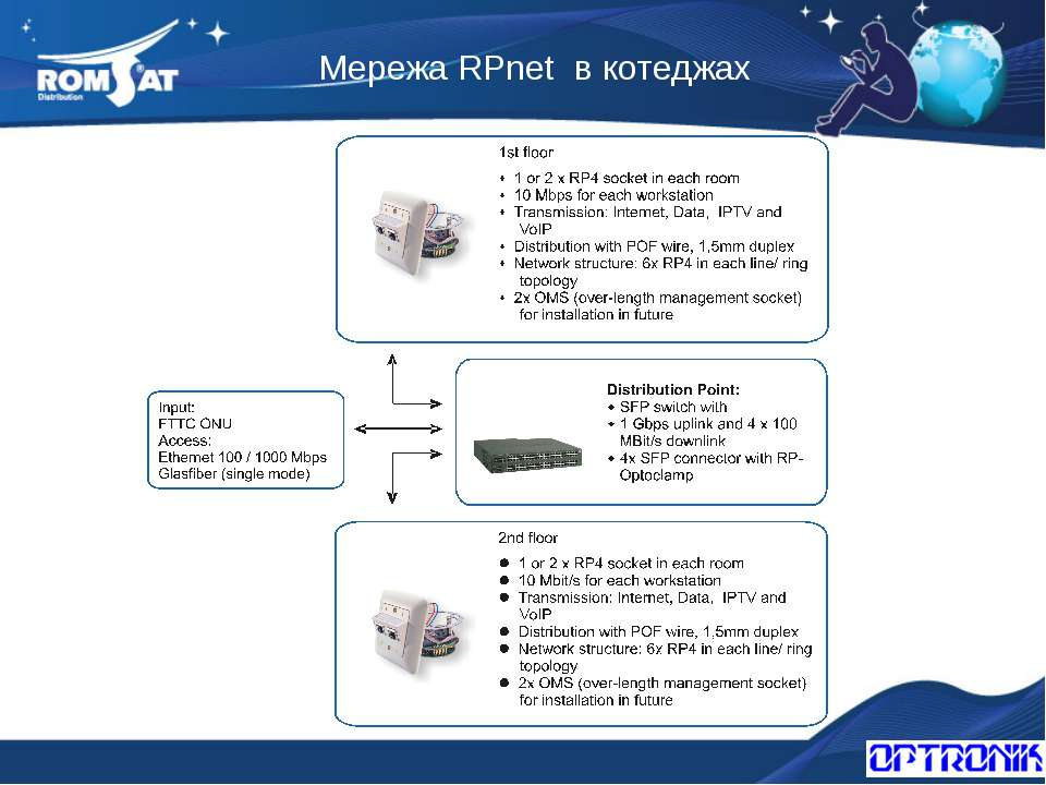 Мережа RPnet в котеджах Вэб: www.romsat.ua Почта: fiber@romsat.ua Тел: +380 4...
