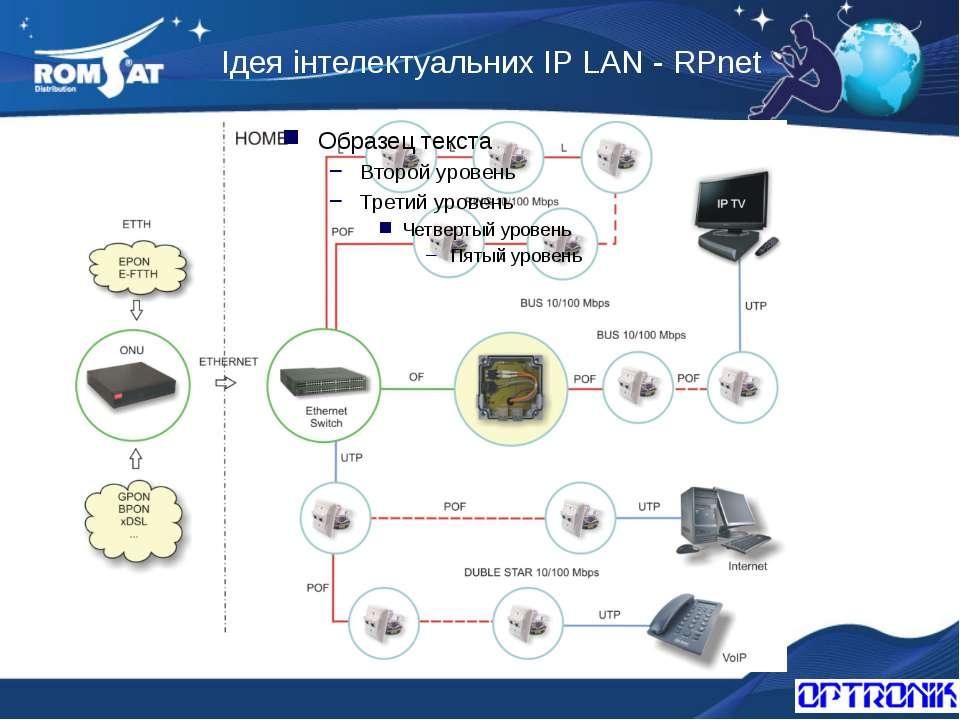 Ідея інтелектуальних IP LAN - RPnet Вэб: www.romsat.ua Почта: fiber@romsat.ua...