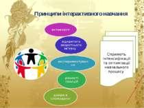 Принципи інтерактивного навчання Сприяють інтенсифікації та оптимізації навча...