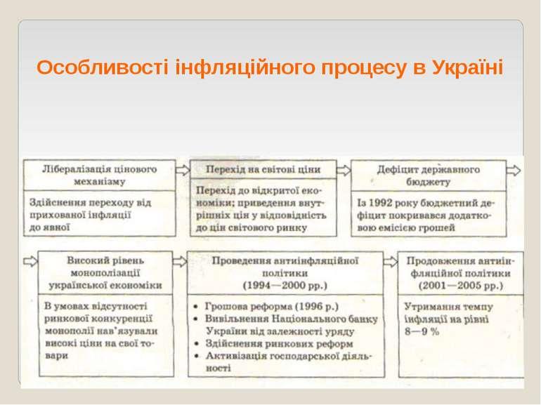 Особливості інфляційного процесу в Україні