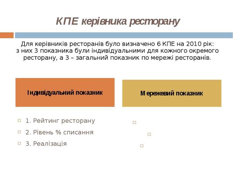 КПЕ керівника ресторану Для керівників ресторанів було визначено 6 КПЕ на 201...