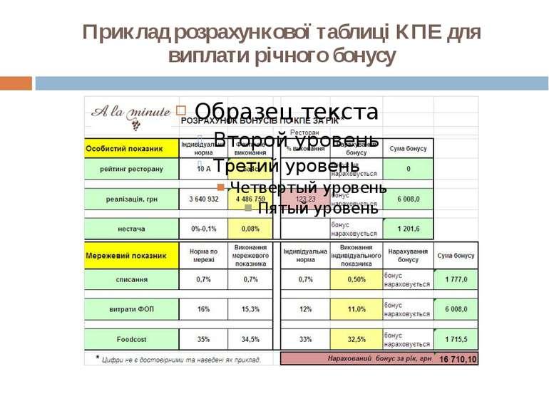 Приклад розрахункової таблиці КПЕ для виплати річного бонусу
