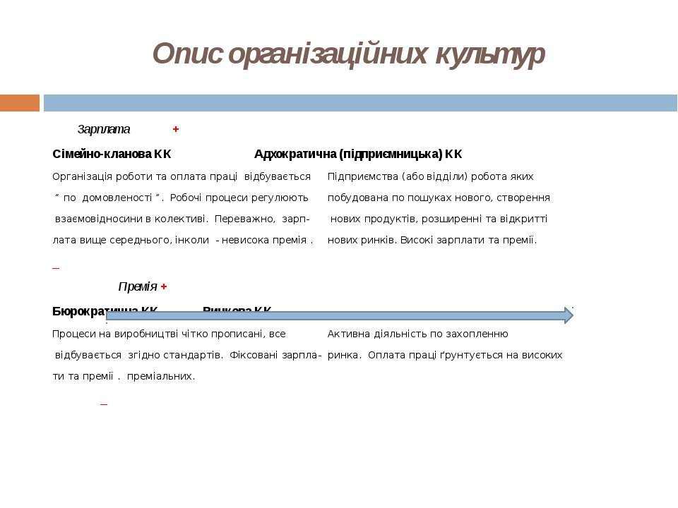 Опис організаційних культур Зарплата + Сімейно-кланова КК Адхократична (підпр...