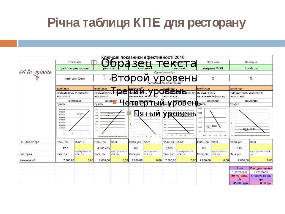 Річна таблиця КПЕ для ресторану
