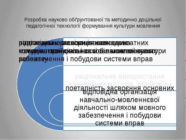 Розробка науково обґрунтованої та методично доцільної педагогічної технології...