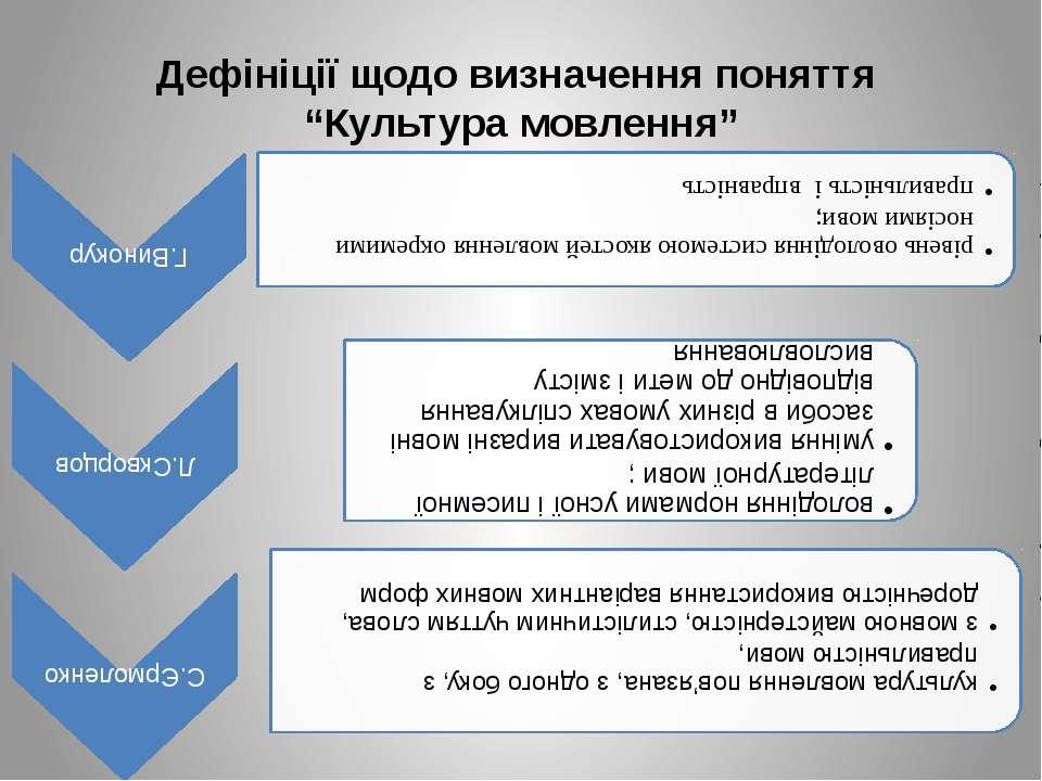"""Дефініції щодо визначення поняття """"Культура мовлення"""""""