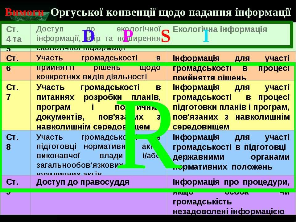 Вимоги Оргуської конвенції щодо надання інформації R D P S I