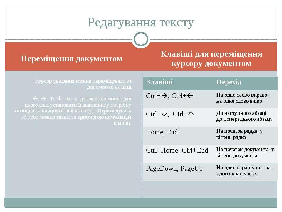 Переміщення документом Клавіші для переміщення курсору документом Курсор увед...