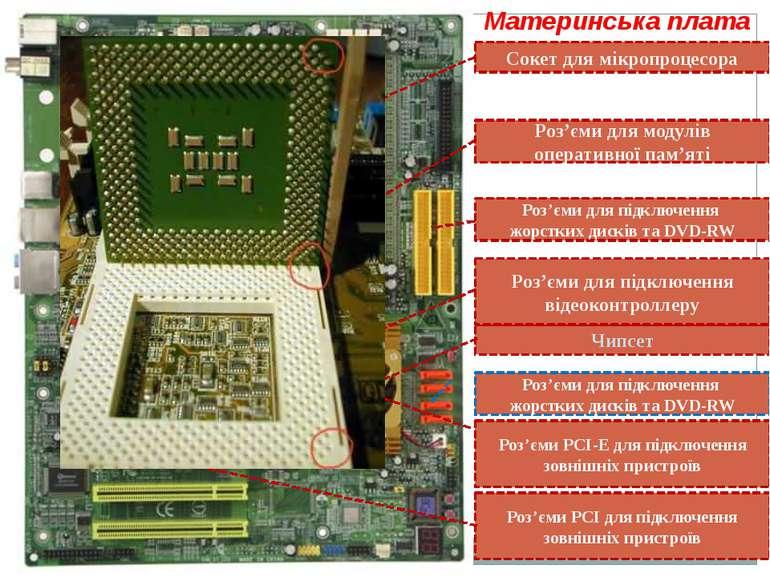 Материнська плата Сокет для мікропроцесора Чипсет Роз'єми для модулів операти...