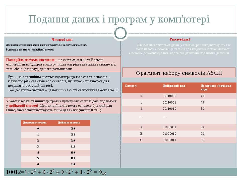 Подання даних і програм у комп'ютері Числові дані Для подання числових даних ...