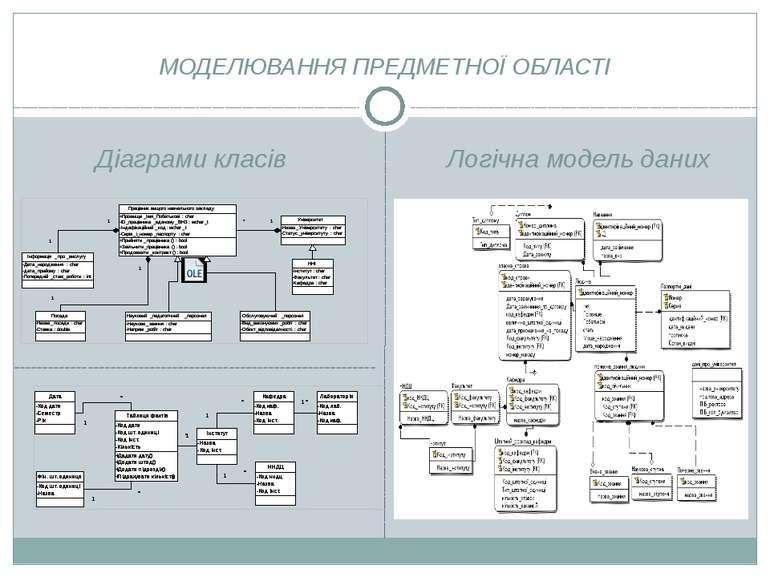 МОДЕЛЮВАННЯ ПРЕДМЕТНОЇ ОБЛАСТІ Діаграми класів Логічна модель даних ---------...