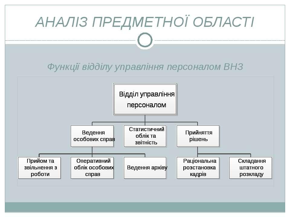 АНАЛІЗ ПРЕДМЕТНОЇ ОБЛАСТІ Функції відділу управління персоналом ВНЗ