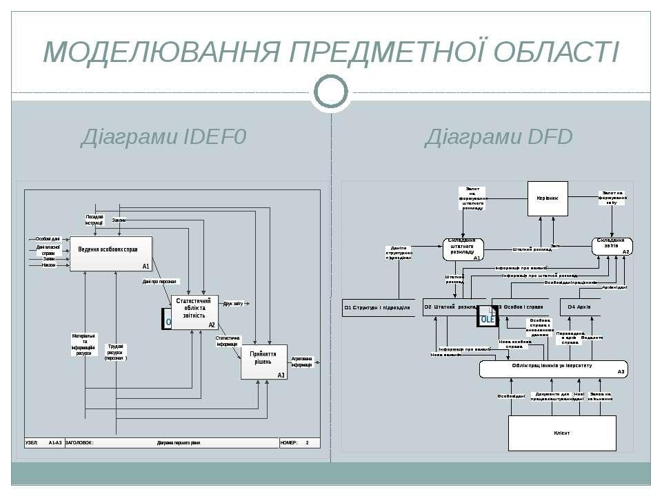 МОДЕЛЮВАННЯ ПРЕДМЕТНОЇ ОБЛАСТІ Діаграми IDEF0 Діаграми DFD