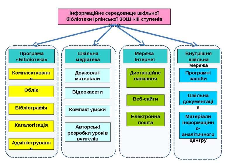 Інформаційно-навчальне середовище Ірпінської загальноосвітньoї школи І-ІІІ ст...