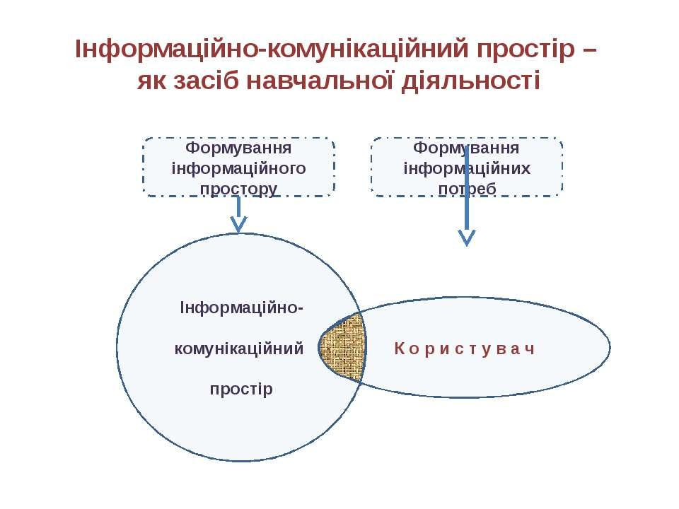 Інформаційне середовище шкільної бібліотеки Ірпінської ЗОШ І-ІІІ ступенів №13...