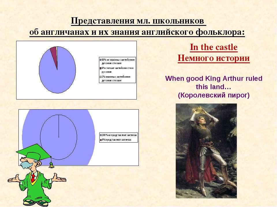 Представления мл. школьников об англичанах и их знания английского фольклора:...