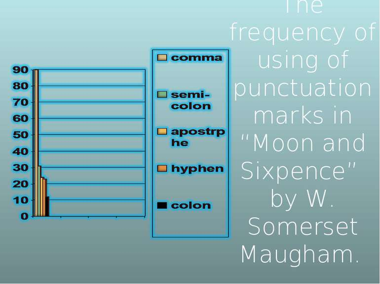 "The frequency of using of punctuation marks in ""Moon and Sixpence"" by W. Some..."