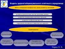 Модель здоров'язбережувального освітнього середовища Мета: створення комфортн...