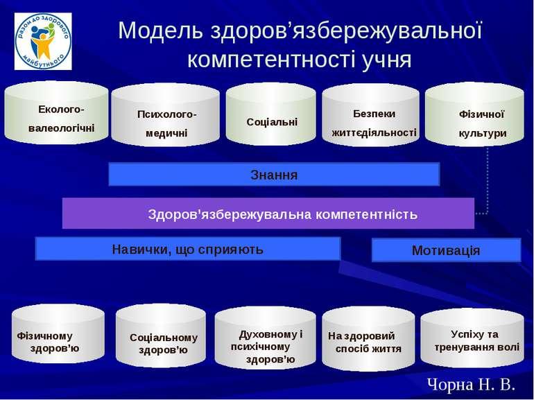 Здоров'язбережувальна компетентність Еколого- валеологічні Психолого- медичні...