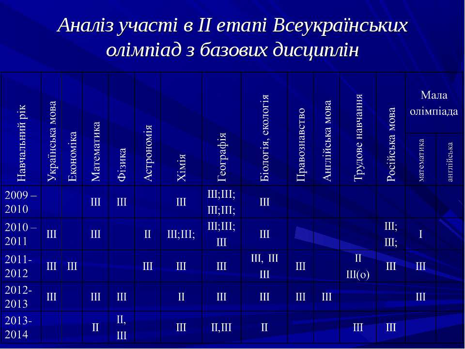 Аналіз участі в ІІ етапі Всеукраїнських олімпіад з базових дисциплін