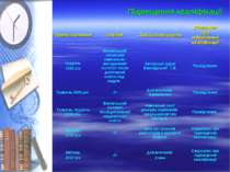 Підвищення кваліфікації Термін навчання Заклад Тема, назва курсів Документ пр...