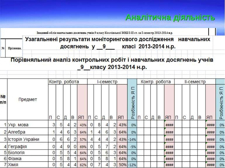 Аналітична діяльність Моніторинг методичної роботи вчителів Моніторинг діяльн...