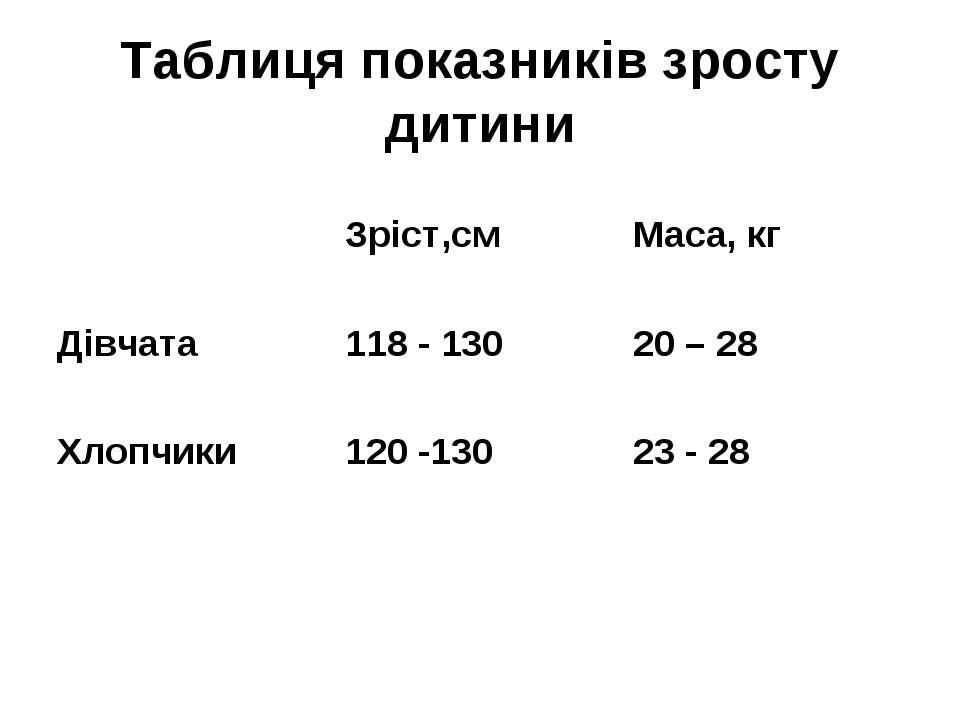 Таблиця показників зросту дитини Зріст,см Маса, кг Дівчата 118 - 130 20 – 28 ...