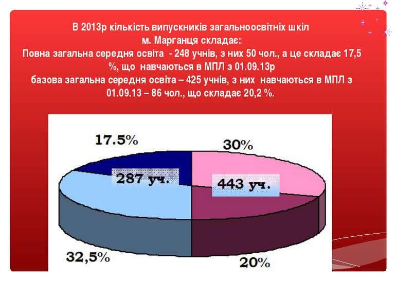 В 2013р кількість випускників загальноосвітніх шкіл м. Марганця складає: Повн...