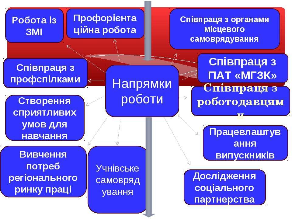 Напрямки роботи Співпраця з ПАТ «МГЗК» Профорієнта ційна робота Робота із ЗМІ...