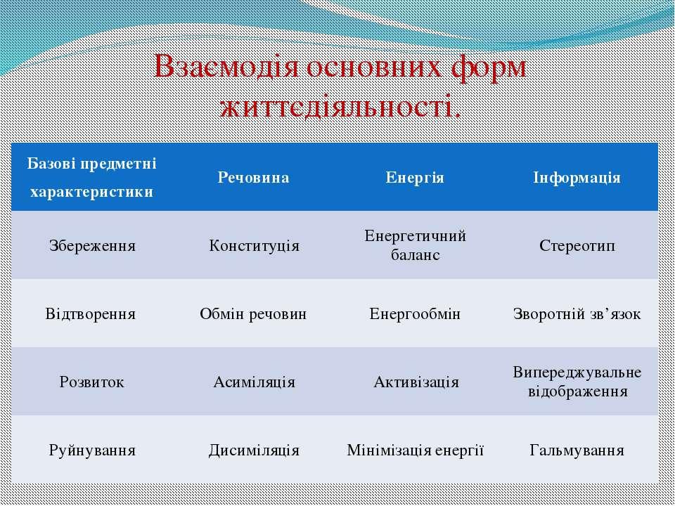 Взаємодія основних форм життєдіяльності. Базові предметні характеристики Речо...