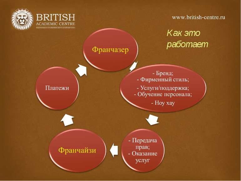 www.british-centre.ru Как это работает