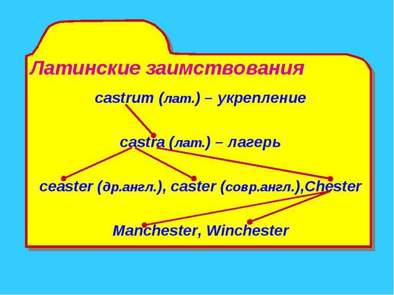 Латинские заимствования castrum (лат.) – укрепление castra (лат.) – лагерь ce...