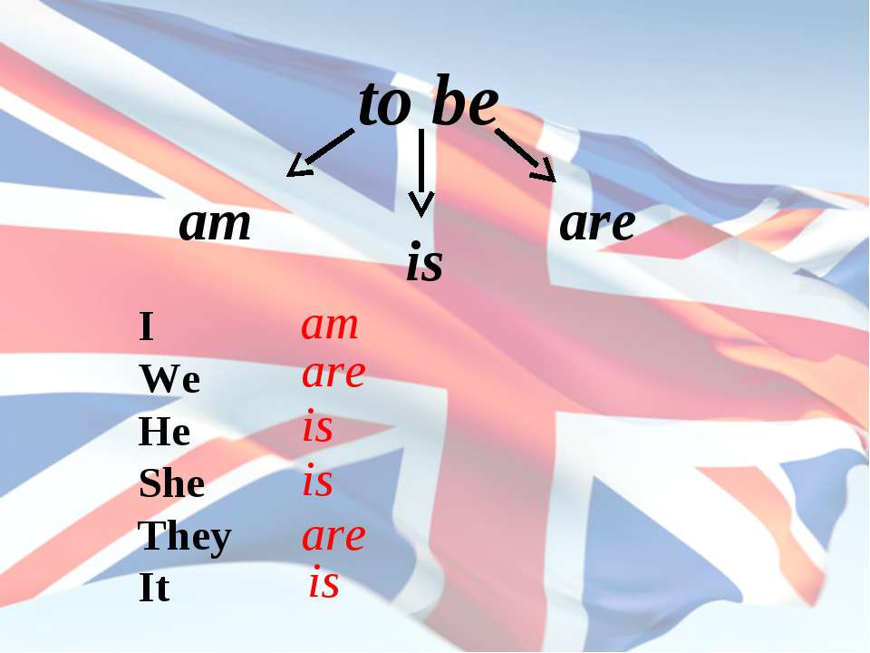 to be am is are I We He She They It am are is is are is