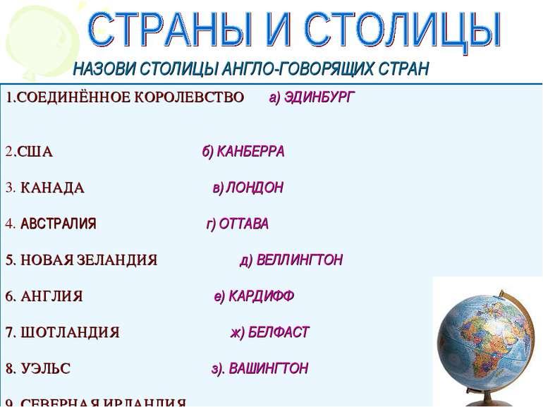 1.СОЕДИНЁННОЕ КОРОЛЕВСТВО а) ЭДИНБУРГ 2.США б) КАНБЕРРА 3. КАНАДА в) ЛОНДОН 4...
