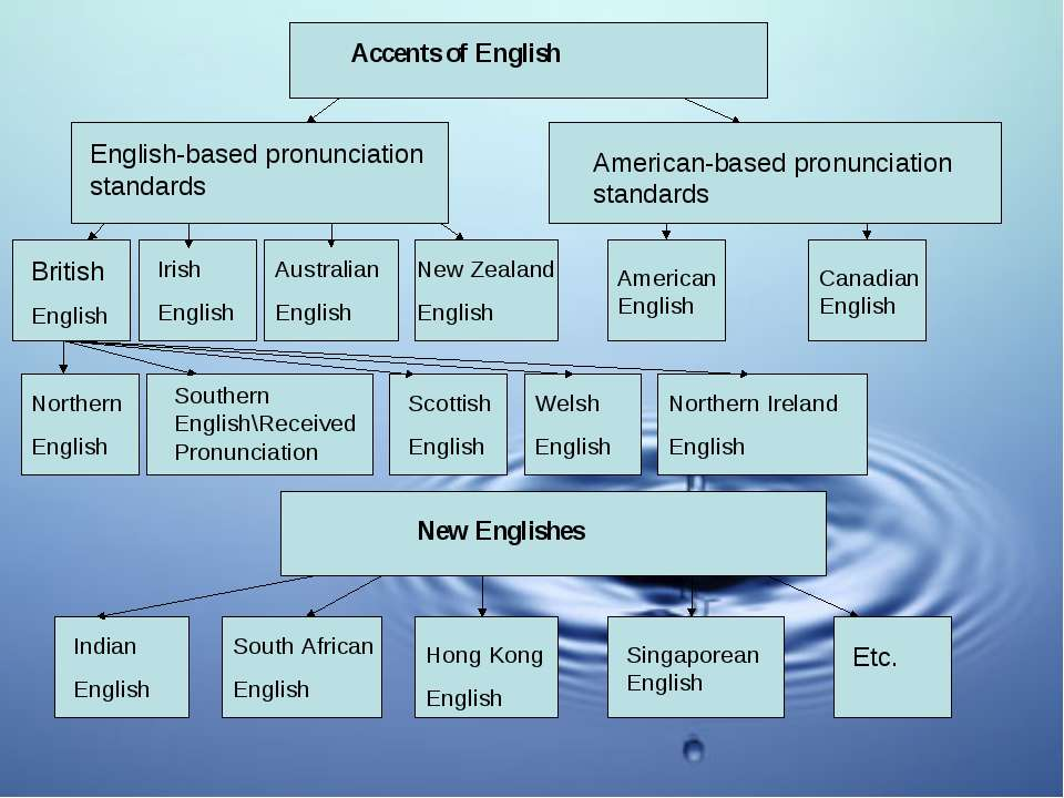 Accents of English English-based pronunciation standards American-based pronu...