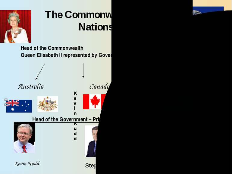 The Commonwealth of Nations Head of the Commonwealth Queen Elisabeth II repre...