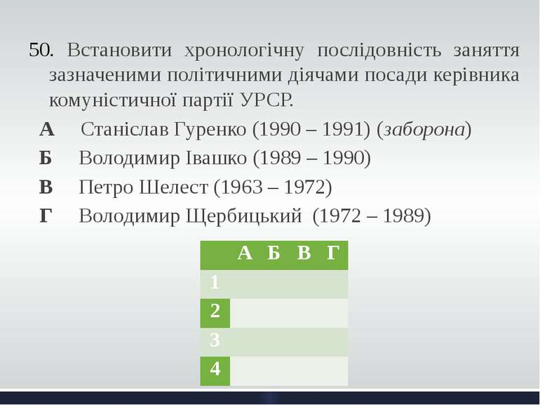 Встановити хронологічну послідовність заняття зазначеними політичними діячами...