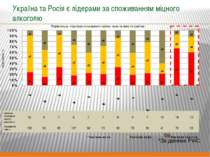 Україна та Росія є лідерами за споживанням міцного алкоголю *За даними PWC По...