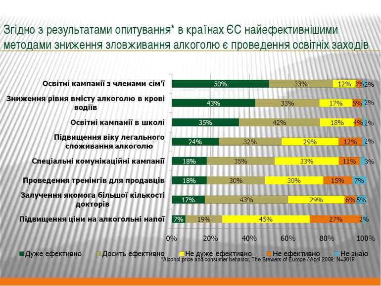 Згідно з результатами опитування* в країнах ЄС найефективнішими методами зниж...