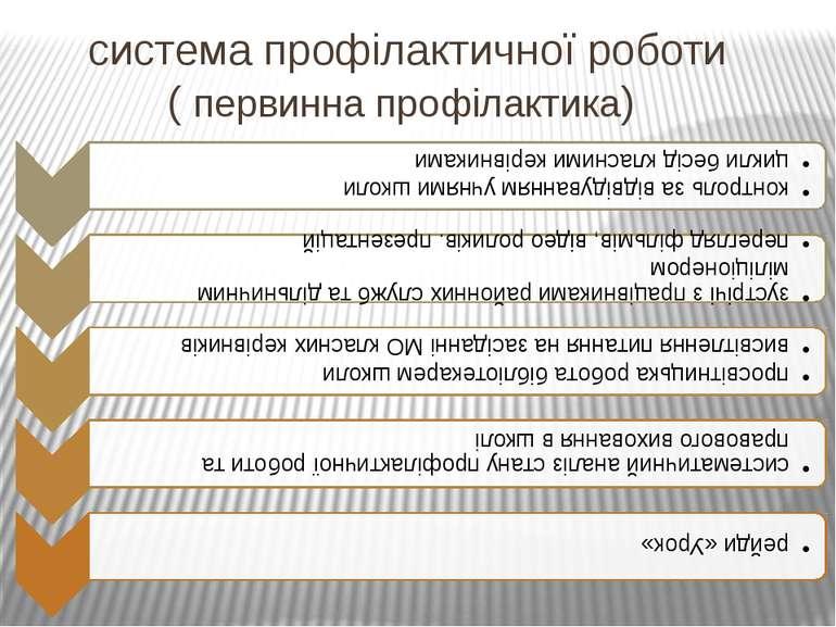 система профілактичної роботи ( первинна профілактика)