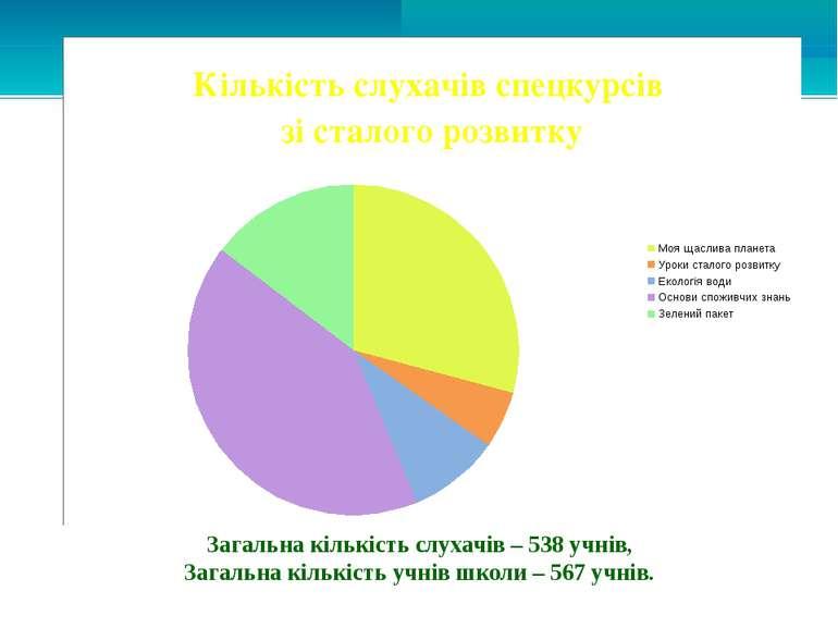 Загальна кількість слухачів – 538 учнів, Загальна кількість учнів школи – 567...