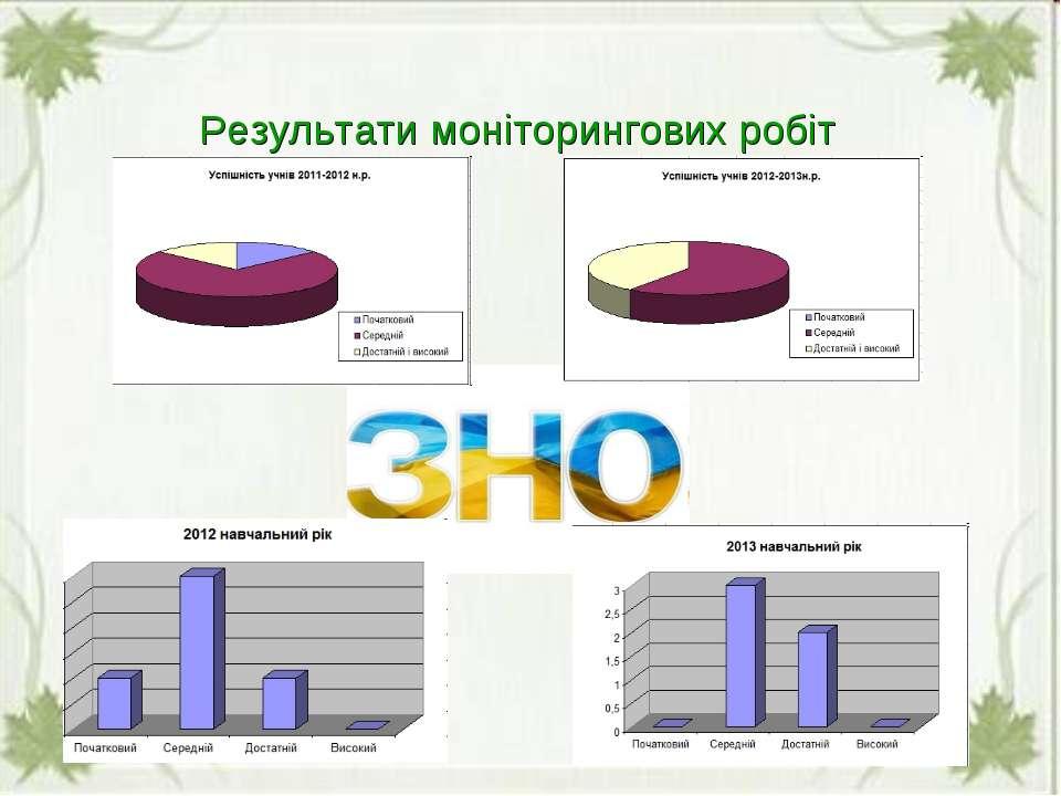 Результати моніторингових робіт