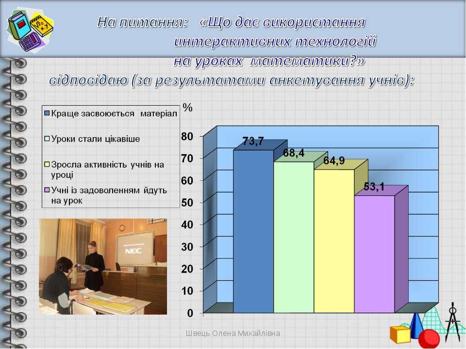 % Швець Олена Михайлівна Швець Олена Михайлівна