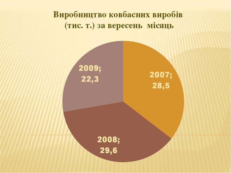 Виробництво ковбасних виробів (тис. т.) за вересень місяць
