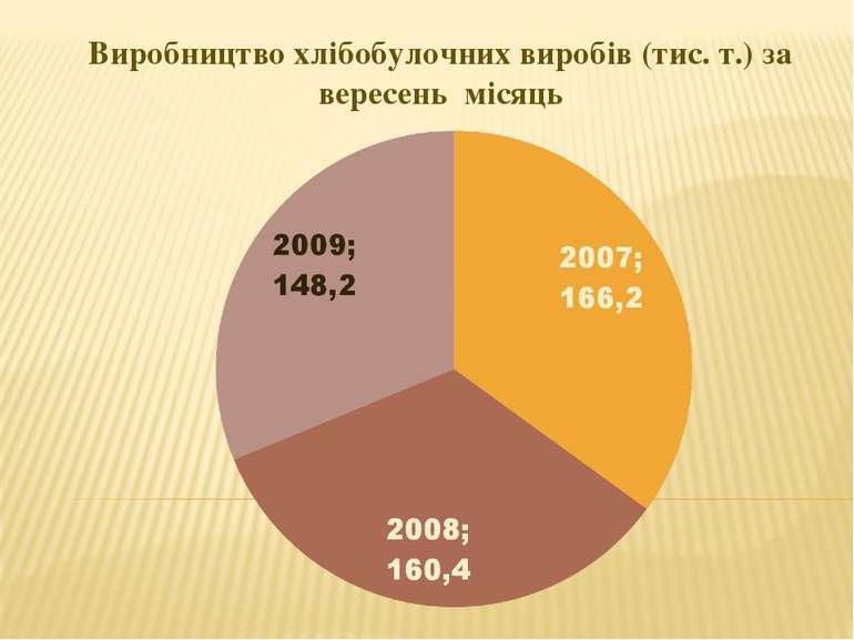 Виробництво хлібобулочних виробів (тис. т.) за вересень місяць