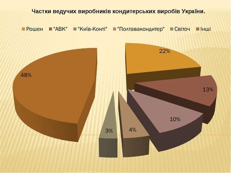 Частки ведучих виробників кондитерських виробів України.