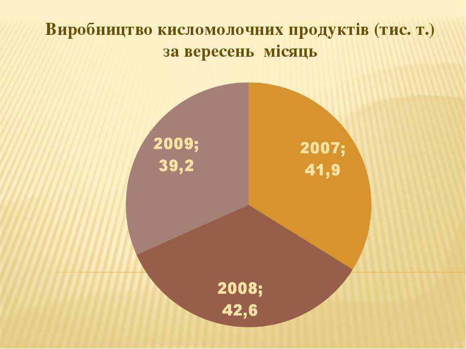 Виробництво кисломолочних продуктів (тис. т.) за вересень місяць