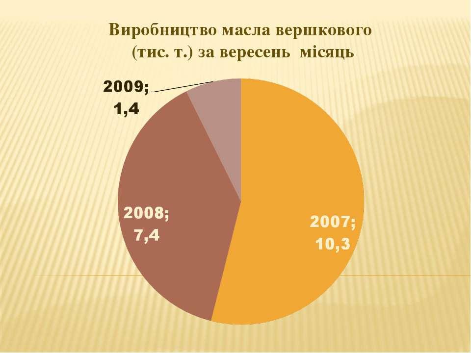 Виробництво масла вершкового (тис. т.) за вересень місяць