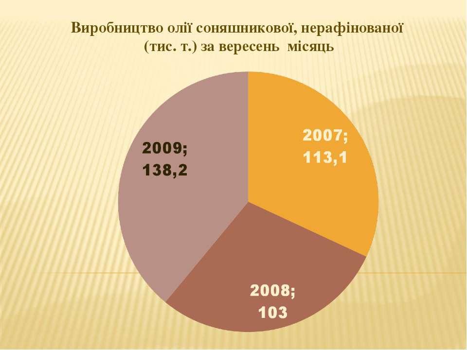 Виробництво олії соняшникової, нерафінованої (тис. т.) за вересень місяць